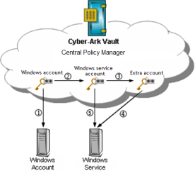 CyberArk Service/Dependent Accounts Studying Notes