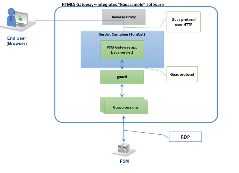 Install HTML5 Gateway for PSM